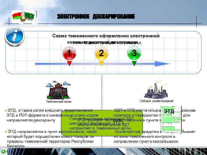 ЭЛЕКТРОННОЕ ДЕКЛАРИРОВАНИЕ     Схема таможенного оформления