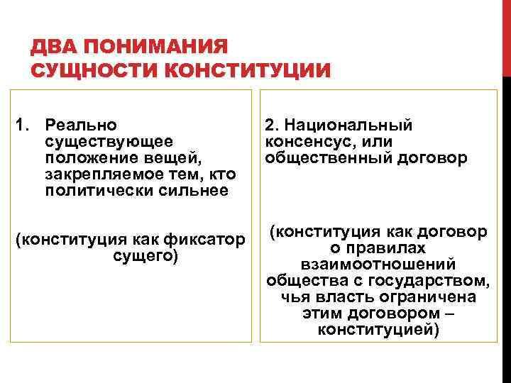 ДВА ПОНИМАНИЯ СУЩНОСТИ КОНСТИТУЦИИ 1. Реально   2. Национальный  существующее