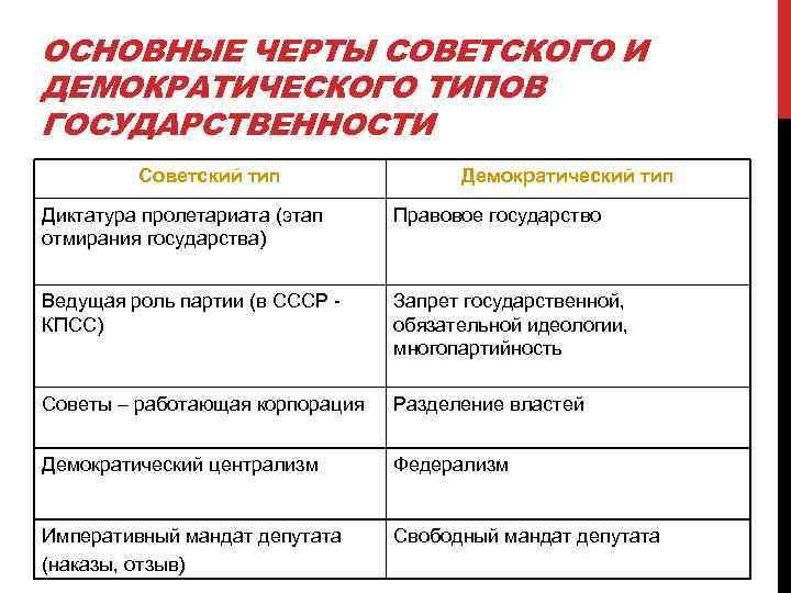 ОСНОВНЫЕ ЧЕРТЫ СОВЕТСКОГО И ДЕМОКРАТИЧЕСКОГО ТИПОВ ГОСУДАРСТВЕННОСТИ   Советский тип   Демократический