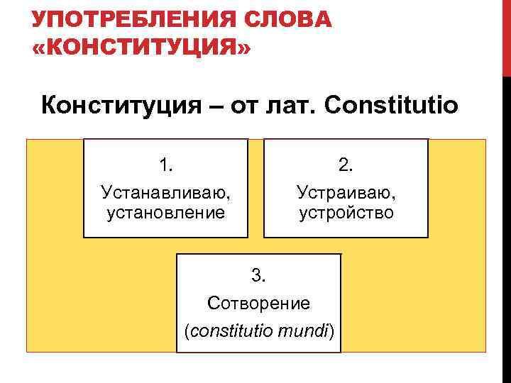УПОТРЕБЛЕНИЯ СЛОВА «КОНСТИТУЦИЯ»  Конституция – от лат. Constitutio  1.