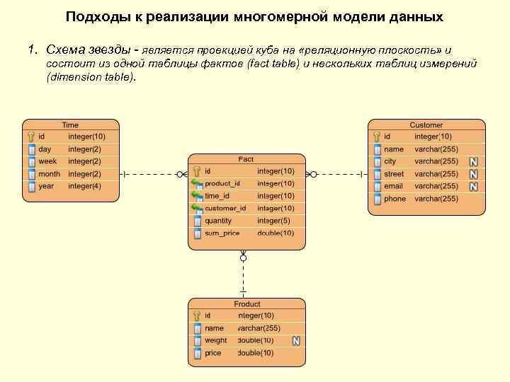 Подходы к реализации многомерной модели данных 1. Схема звезды - является проекцией куба