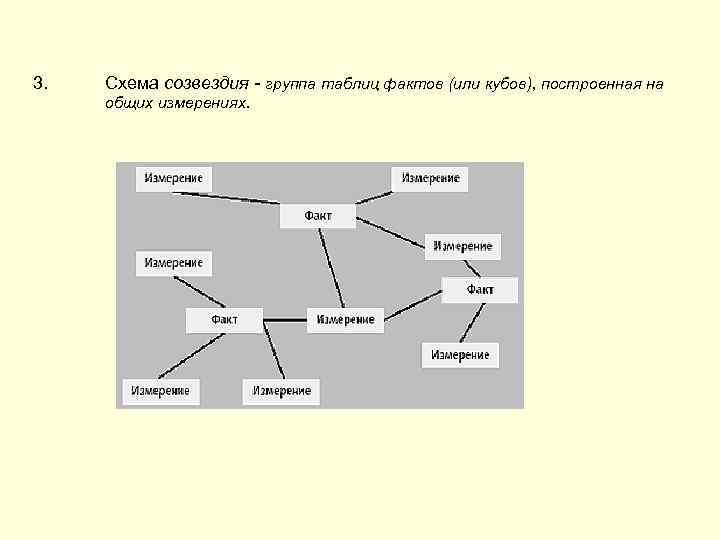 3.  Схема созвездия - группа таблиц фактов (или кубов), построенная на общих измерениях.
