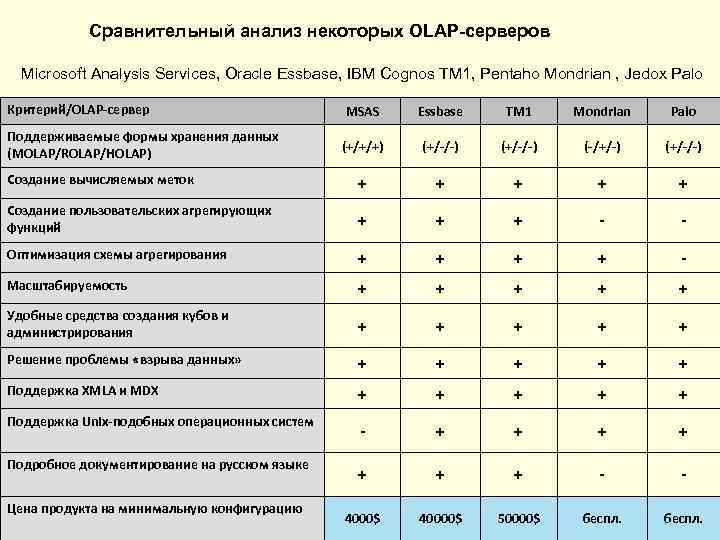 Сравнительный анализ некоторых OLAP-серверов  Microsoft Analysis Services, Oracle Essbase, IBM Cognos