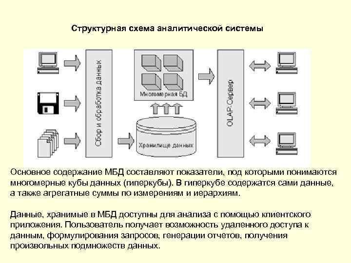 Структурная схема аналитической системы Основное содержание МБД составляют показатели, под которыми