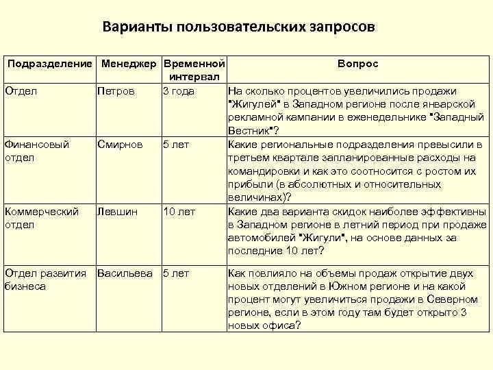 Варианты пользовательских запросов Подразделение Менеджер Временной     Вопрос