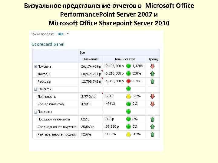 Визуальное представление отчетов в Microsoft Office  Performance. Point Server 2007 и  Microsoft