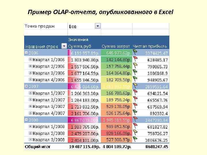 Пример OLAP-отчета, опубликованного в Excel