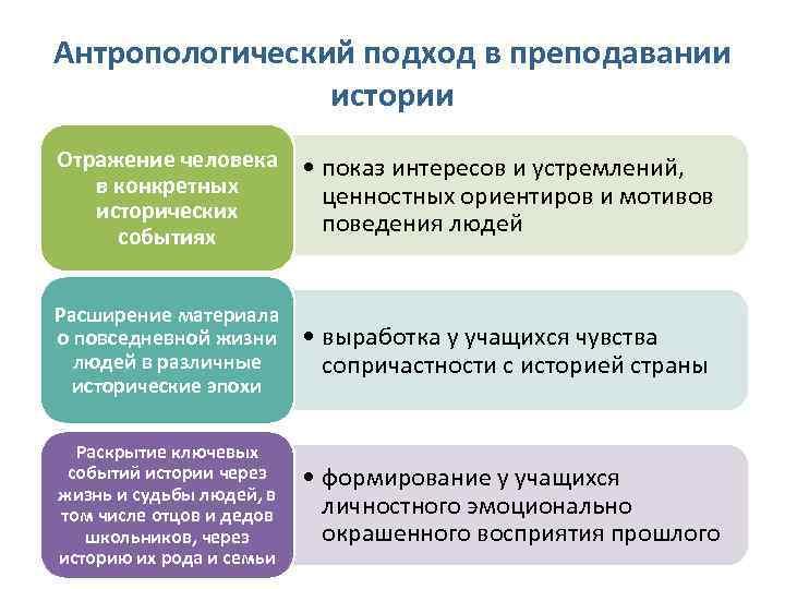 Антропологический подход в преподавании   истории Отражение человека   • показ интересов