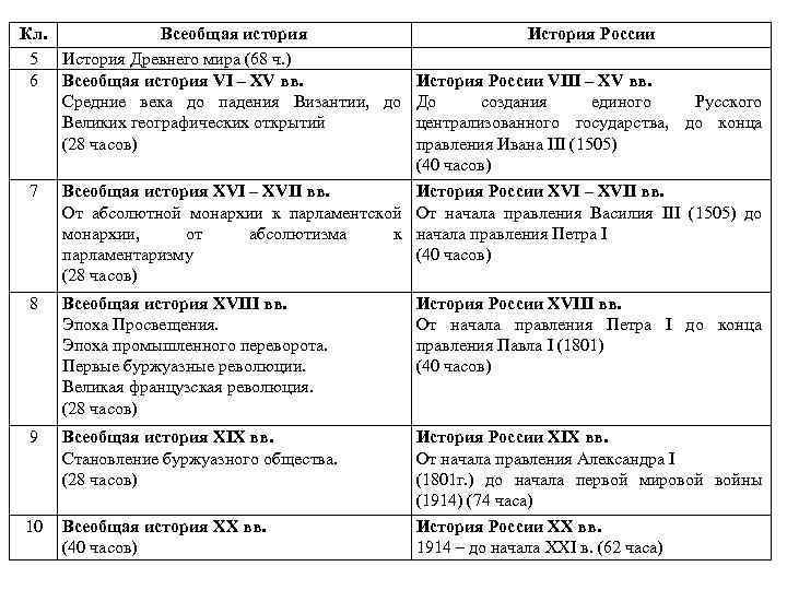 Кл.   Всеобщая история     История России 5 История Древнего