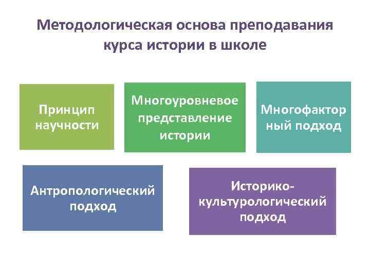 Методологическая основа преподавания  курса истории в школе    Многоуровневое Принцип