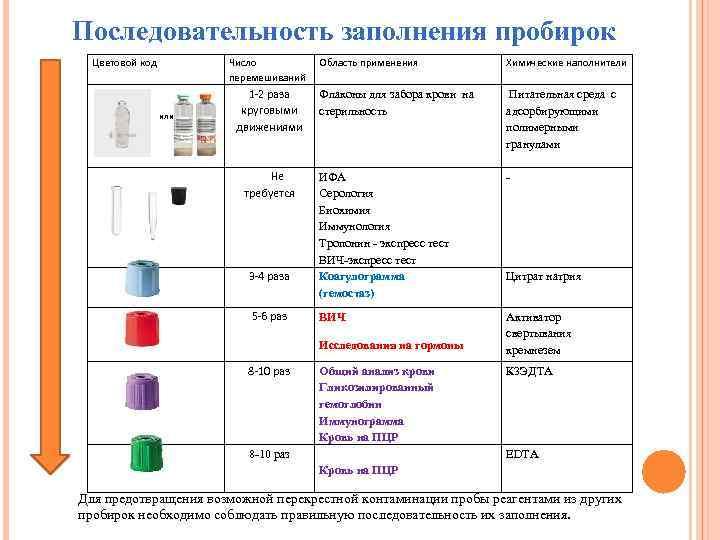 Последовательность заполнения пробирок  Цветовой код   Число  Область применения