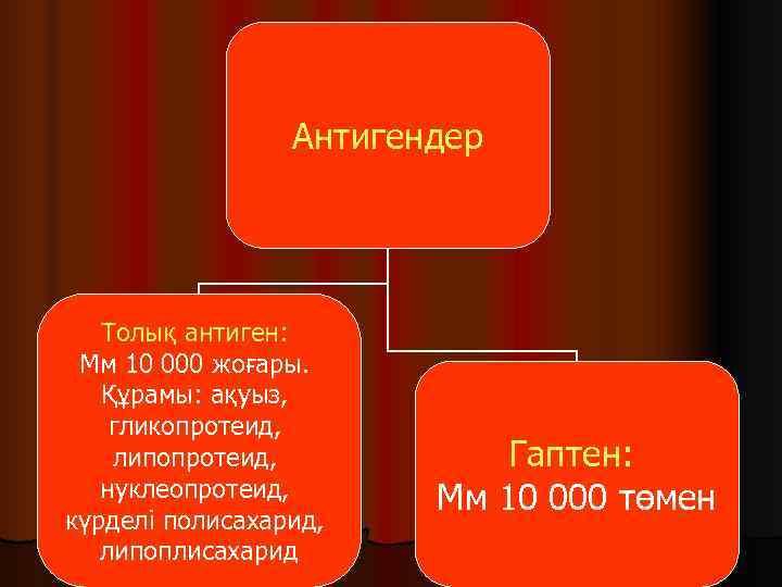 Антигендер  Толық антиген:  Мм 10 000 жоғары. Құрамы: ақуыз,