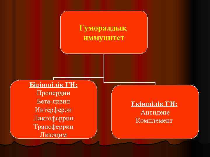 Гуморалдық    иммунитет Біріншілік ГИ:  Пропердин  Бета-лизин