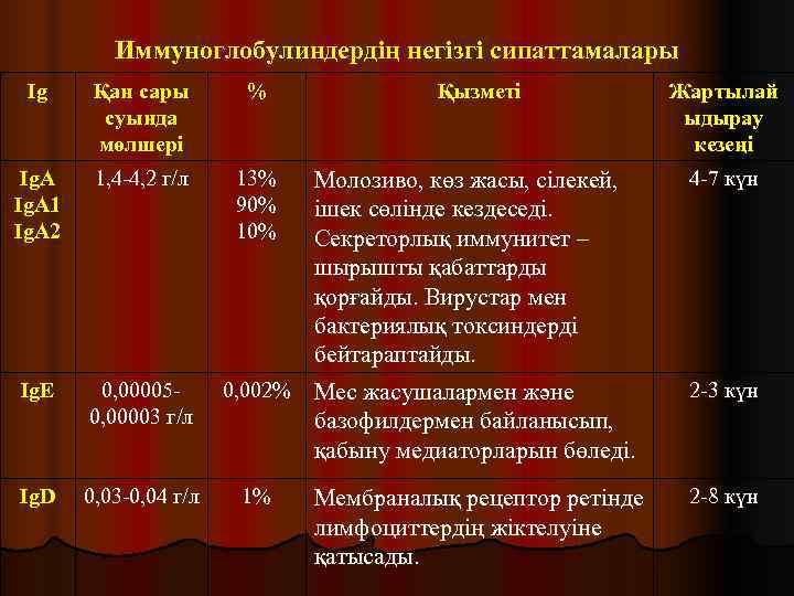 Иммуноглобулиндердің негізгі сипаттамалары Ig Қан сары  %