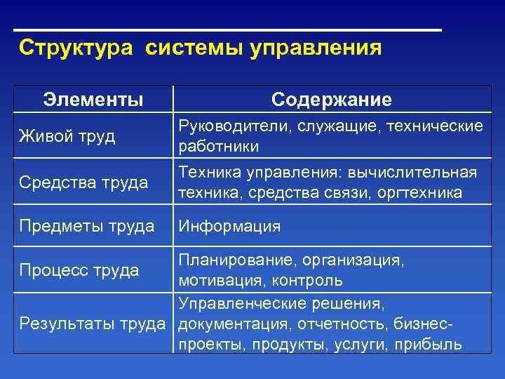 Структура системы управления  Элементы    Содержание    Руководители, служащие,