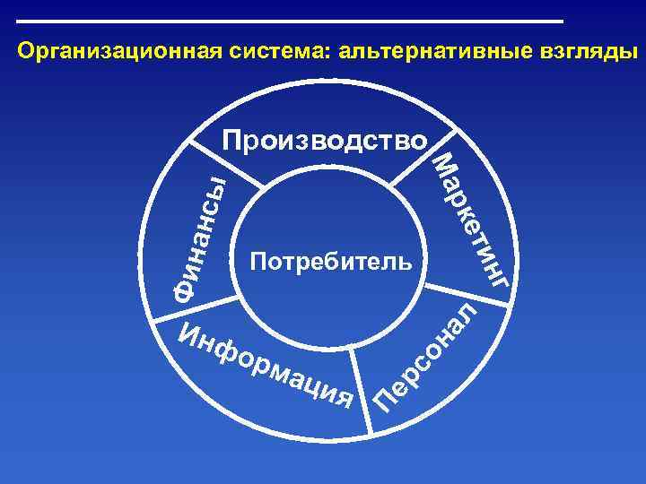 Организационная система: альтернативные взгляды    Производство