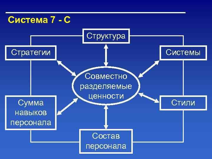 Система 7 - С   Структура Стратегии     Системы
