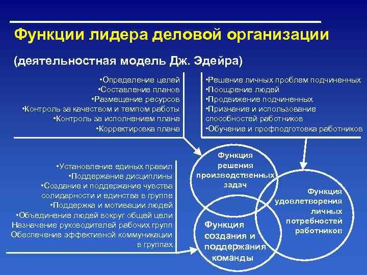 Функции лидера деловой организации (деятельностная модель Дж. Эдейра)    • Определение целей