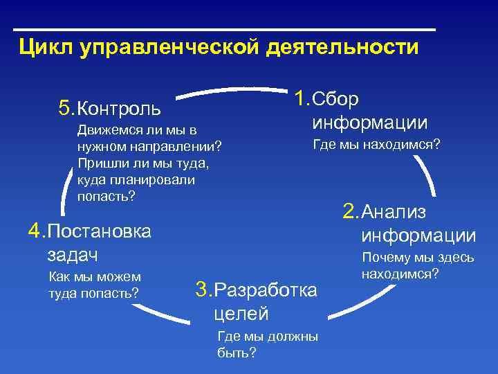Цикл управленческой деятельности 5. Контроль    1. Сбор  Движемся ли мы