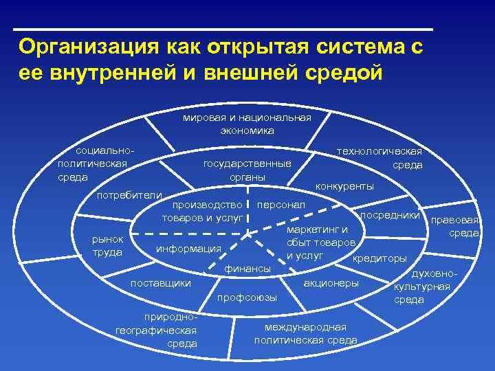 Организация как открытая система с ее внутренней и внешней средой