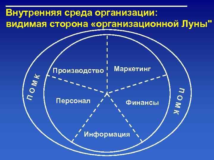 Внутренняя среда организации: видимая сторона «организационной Луны