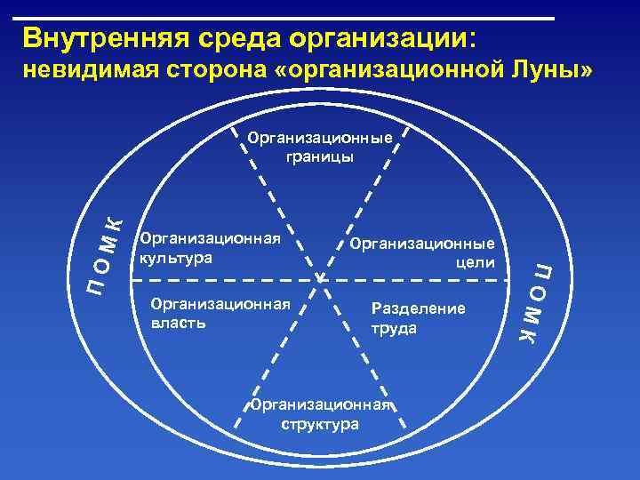 Внутренняя среда организации: невидимая сторона «организационной Луны»    Организационные