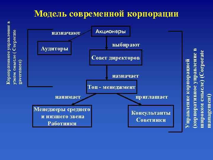 Модель современной корпорации Корпоративное управление в