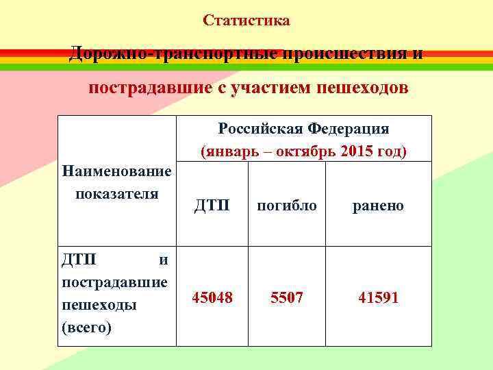 Статистика Дорожно-транспортные происшествия и  пострадавшие с участием пешеходов