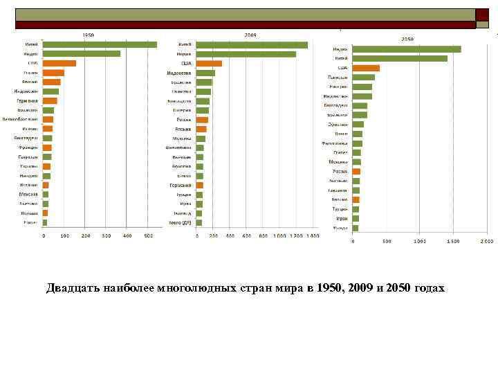 Двадцать наиболее многолюдных стран мира в 1950, 2009 и 2050 годах