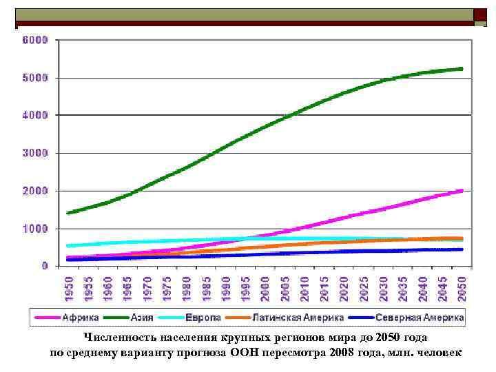 Численность населения крупных регионов мира до 2050 года по среднему варианту прогноза ООН