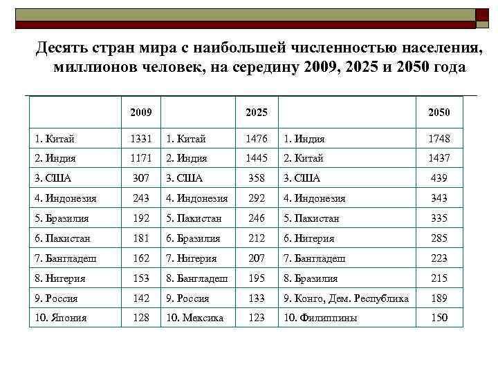 Десять стран мира с наибольшей численностью населения, миллионов человек, на середину 2009, 2025 и