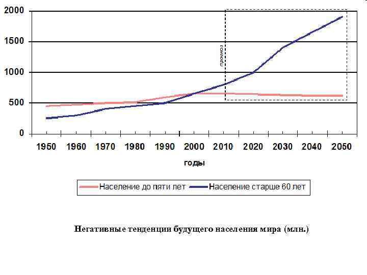 Негативные тенденции будущего населения мира (млн. )