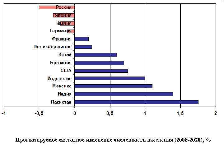 Прогнозируемое ежегодное изменение численности населения (2008 -2020), %