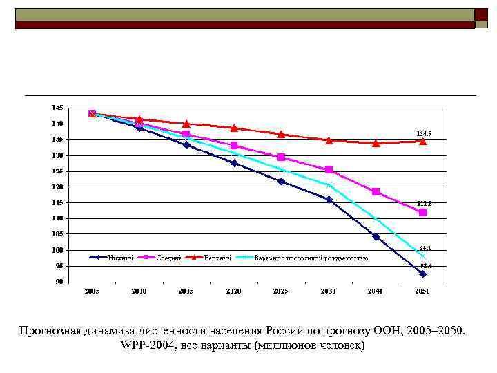 Прогнозная динамика численности населения России по прогнозу ООН, 2005– 2050.    WPP-2004,