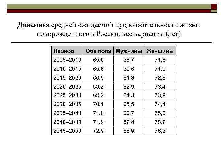 Динамика средней ожидаемой продолжительности жизни  новорожденного в России, все варианты (лет)