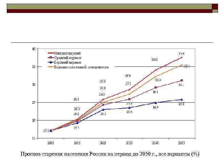 Прогноз старения населения России на период до 2050 г. , все варианты (%)