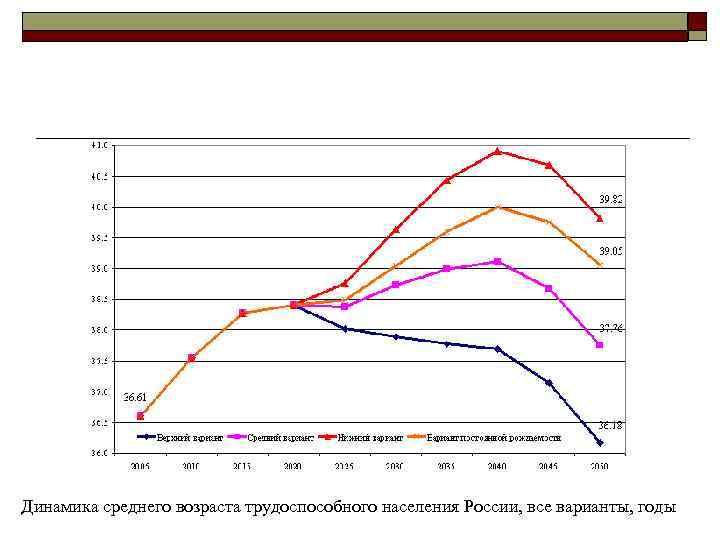 Динамика среднего возраста трудоспособного населения России, все варианты, годы