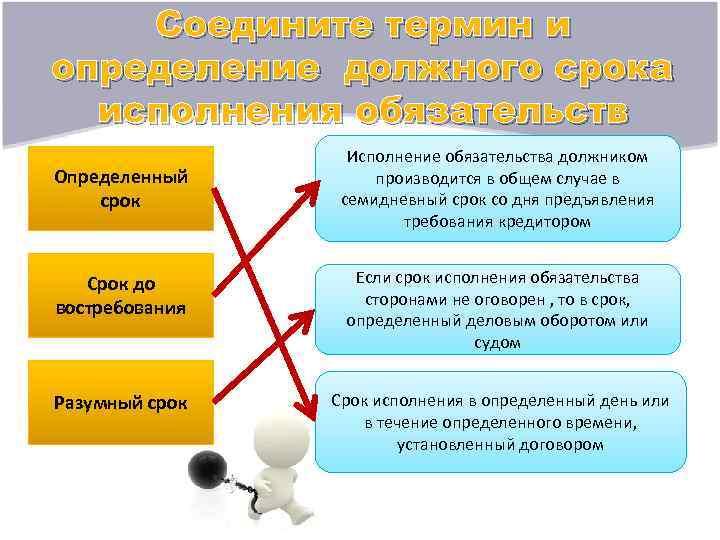 Соедините термин и определение должного срока  исполнения обязательств