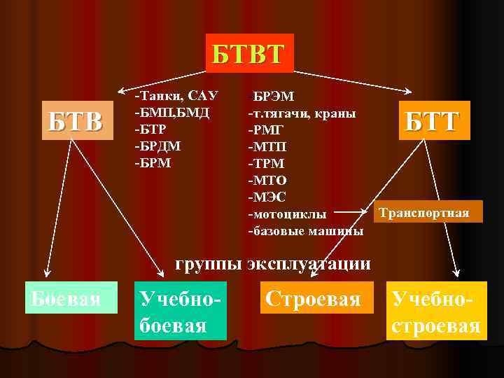 БТВТ   -Танки, САУ  -БРЭМ   -БМП,