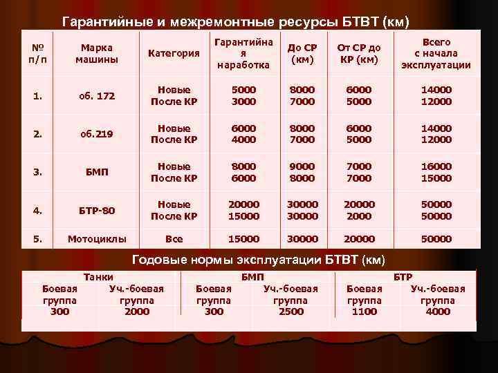 Гарантийные и межремонтные ресурсы БТВТ (км)       Гарантийна