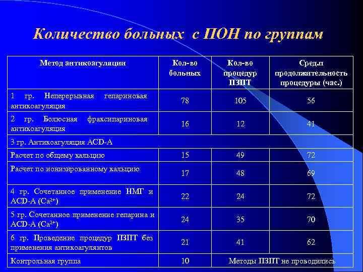 Количество больных с ПОН по группам   Метод антикоагуляции