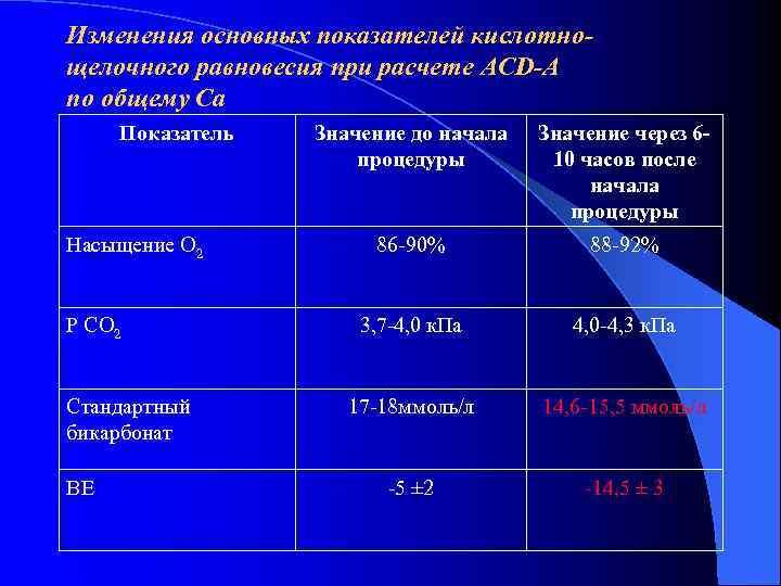 Изменения основных показателей кислотно- щелочного равновесия при расчете ACD-A по общему Са Показатель