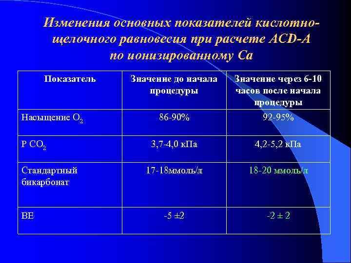 Изменения основных показателей кислотно-  щелочного равновесия при расчете ACD-A