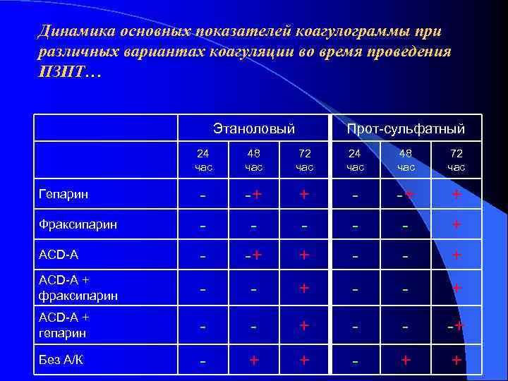 Динамика основных показателей коагулограммы при различных вариантах коагуляции во время проведения ПЗПТ…