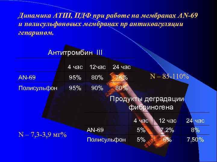 Динамика АТIII, ПДФ при работе на мембранах АN-69 и полисульфоновых мембранах пр антикоагуляции гепарином.