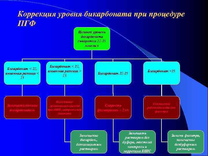 Коррекция уровня бикарбоната при процедуре  ПГФ    Целевой уровень
