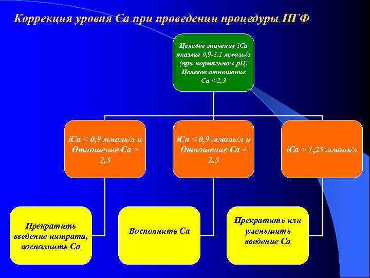 Коррекция уровня Ca при проведении процедуры ПГФ    Целевое значение i. Ca
