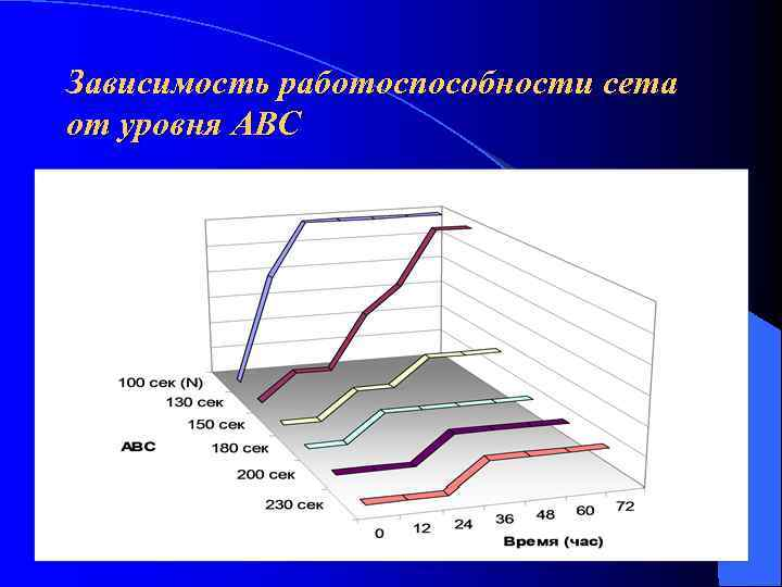 Зависимость работоспособности сета от уровня АВС
