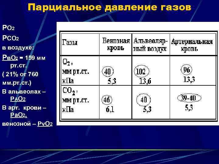 Парциальное давление газов Р О 2 РСО 2 в воздухе: Рв. О