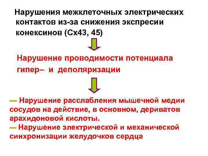 Нарушения межклеточных электрических контактов из-за снижения экспресии конексинов (Сх43, 45)  Нарушение проводимости